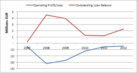 2007-2012 MYC4 OLB and Operating Profit Loss