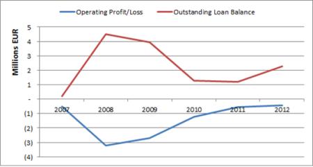 2007-2012 MYC4 OLB and Operating Profit Loss