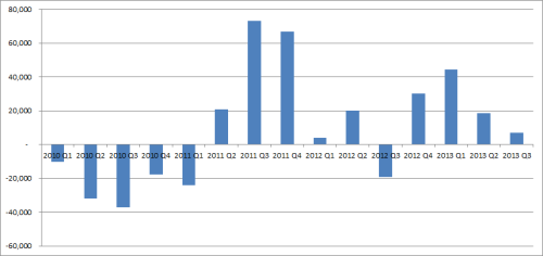 Net Profit & Loss Graph Q3 2013