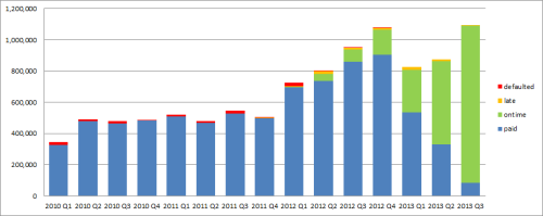 Portfolio Performance Graph Q3 2013