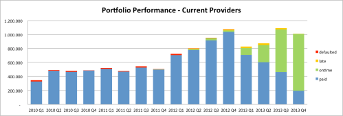 Portfolio Performance – current providers* (click to enlarge)