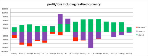 Profit & Loss – current providers