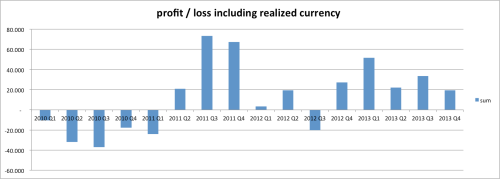 Net profit & loss (sum of interest, defaults less recoveries, and currency gains/losses) – current providers