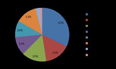 Disbursements per provider in Q1 2014