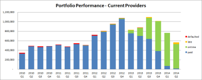 Portfolio Performance - current providers*