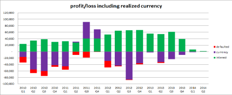 Profit & Loss - Current providers*