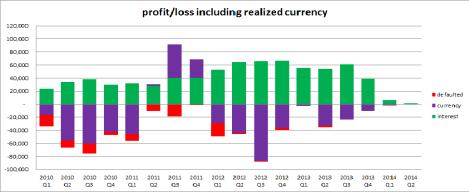 Profit & Loss - Current providers*