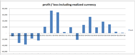 Net profit & loss (sum of interest, defaults less recoveries, and currency gains/losses) - current providers